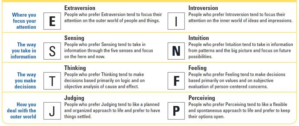 It is a picture of Fan Myers Briggs Personality Tests Printable