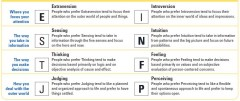 Myers-briggs, personality test, definitions, personality, free online personality test